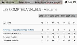 Capture d'écran du tableau présentant les comptes annuels du survivant